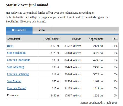 Mäklarstatistik   Sveriges mest aktuella och heltäckande statistik för bostäder